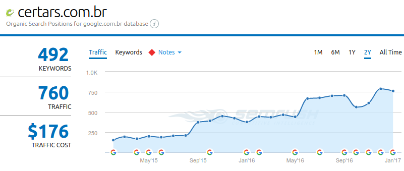 organic traffic expectation